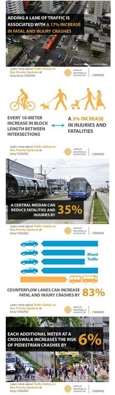 Traffic safety statistics from EMBARQ. Click image for link to complete slideshow and visit the slowottawa.ca boards >> https://www.pinterest.com/slowottawa/