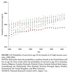Survival to age 50 (women)