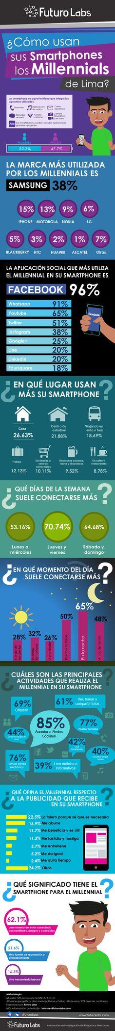 Los Millennials de Lima y el uso del Smartphone vía @Futuro Labs (la super encuesta q llene :P ) http://www.futurolabs.com/los-millennials-de-lima-y-el-uso-del-smartphone/