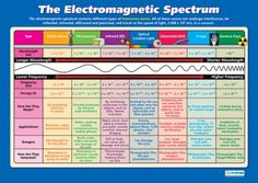 The Electromagnetic Spectrum | Science Educational School Posters