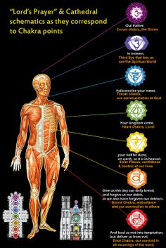 Lord's Prayer connects to yoga Chakras and  is a route to awaken yoga Kundalini energy path. Kundalini is also the endocrine system but in yoga is said to be the the body of the superconcious mind