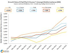 The European Perspective: The Rise of the iPad
