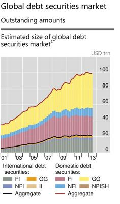 Who holds and prints the $100trn-worth of global debt? | Money Supply