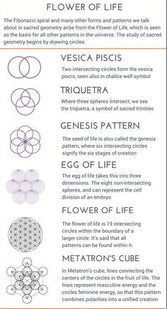 An Introduction to Sacred Geometry Meaning Discover the mystical meaning and power behind these sac Sacred Geometry Meanings, Sacred Geometry Patterns, Sacred Geometry Tattoo, Symbol Tattoos, Yoga Tattoos, Wiccan Tattoos, Ancient Symbols, Mayan Symbols, Viking Symbols