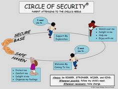"""Dr. Bob Marvin's """"Circle of Security"""" model; he explains attachment in a clear, simple way (and he's a really nice guy!). :)"""