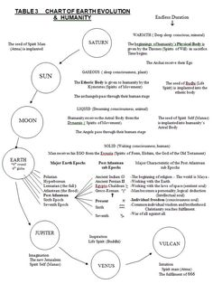 Chart of Earth Evolution & Humanity Rudolf Steiner, Name Astrology, Myth Stories, Steiner Waldorf, Big Data Technologies, Waldorf Education, Physical Education, Knowledge And Wisdom, Art Therapy