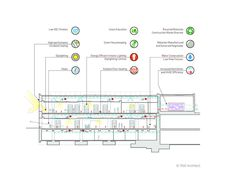 Children's Library Discovery Center / 1100 Architect,Diagram 01 Kids Library, Library Design, Construction Waste, Engineering Consulting, Central Library, Experiential Learning, Design Strategy, Environmental Graphics, Architecture