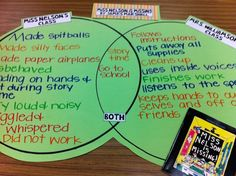 Great for teaching rules at the beginning of year or for me I'd use it to compare/contrast elementary to middle school. Easy to do the first week and they are introduced to Venn diagrams pronto.