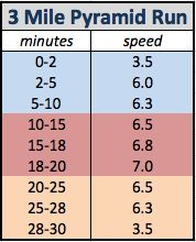 3 mi / 30 min Pyramid Run - I would need to adjust the speeds downward at first, but it could work!