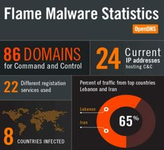 Meet Flame, the Nastiest Computer Malware Yet