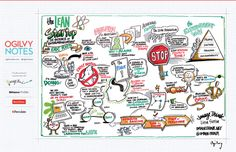 The Lean Startup SxSW via @ImageThink