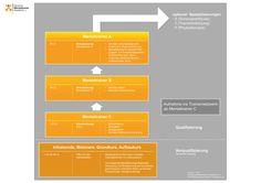 Das Ausbildungsprogramm der Deutschen Mentaltrainer-Akademie e.V. ist stufenweise aufgebaut mit Vorqualifizierungen und Qualifizierungen zum Mentaltrainer C / B / A.  https://www.deutsche-mentaltrainer-akademie.de