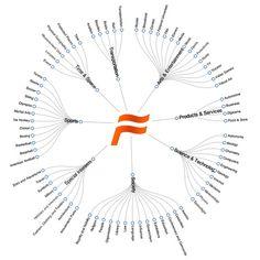 Entités nommées de Freebase : les 23 millions d'entités sont réparties en 1998 types, découpés en 76 domaines et en 8 catégories de plus haut niveau