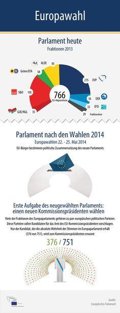 Wählen Sie die Kräfteverteilung im Europäischen Parlament - Infografik