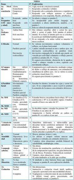 ESCALA DEL ICTUS DEL INSTITUTO NACIONAL DE LA SALUD La NIHSS es la escala más empleada para la valoración de funciones neurológicas básicas en la fase aguda del ictus isquémico, tanto al inicio como durante su evolución.