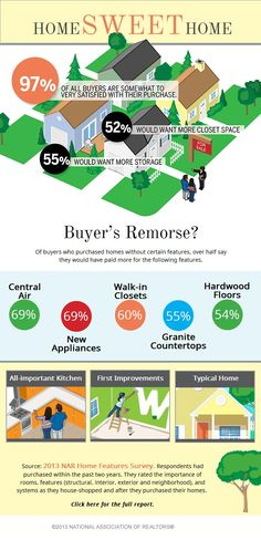 What home features would buyers pay more for? What features do the regret not getting with their new home the most? Hear from home owners what they would change about their recent purchase, if they could. Austin Real Estate, Real Estate News, Home Selling Tips, Home Buying Tips, Becoming A Realtor, First Time Home Buyers, Investment Property, Real Estate Marketing, Helpful Hints