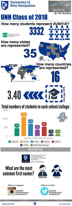 **UPDATED** Just who is the UNH Class of 2018? #UNH18 #Infographic