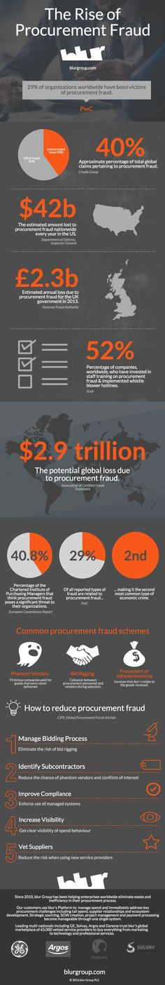 The Rise of Procurement Fraud - find more infographics here http://owl.li/Xppds