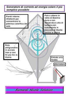 tecnologia per la vita: Generatore solare di corrente per posti aridi,molt...