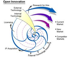 Google Image Result for http://www.psicorp.com/images/open_innovation.jpg