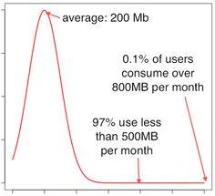 Data Usage (2010)
