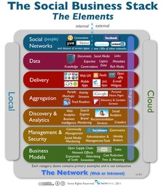 The Social Business Stack: The Elements of Social Media