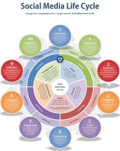 Social Media Life Cycle - Social Media Center |
