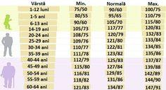 Află dacă ai tensiunea arterială normală. Valorile tensiunii arteriale în funcție de vârstă - Sanatosi.com