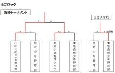トーナメント表 第77回大会 - ajbba-gakudoubuのJimdoページ