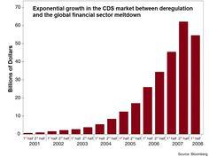 Credit Default Swaps explained