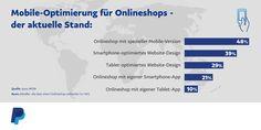 """PayPal-Studie: Wie """"mobile-ready"""" sind deutsche Online-Händler? - http://www.onlinemarktplatz.de/66281/paypal-studie-wie-mobile-ready-sind-deutsche-online-haendler/"""
