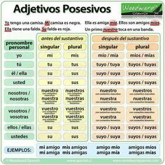 Bilderesultat for adjetivos en español Spanish Help, Spanish Basics, Spanish English, How To Speak Spanish, Spanish 101, Spanish Grammar, Spanish Vocabulary, Spanish Words, Spanish Language Learning