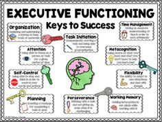 Executive Functioning Bulletin Board by Pathway 2 Success | TpT