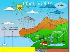 Související obrázek Nature Activities, Activities For Kids, School Humor, Funny Kids, Montessori, Preschool, Science, Map, Teaching