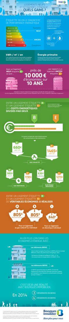 Logement neuf et économie d'énergie : quels gains ?