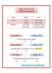Passive and Past Forms infinitives and gerunds - ESL worksheet by teacherroscba Grammar Worksheets, Esl, Meant To Be, English, Student, Recipe, Face, Recipies, English Language