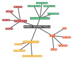 Mobile Testing: Tools to make it easy http://www.thetechnologystudio.co.uk/blog/mobile-testing-what-tools-can-help-me-test