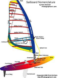 the basics of an old bic windsurf board