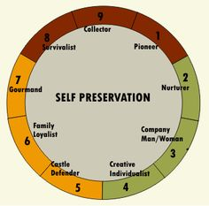 Self Preservation Quotes
