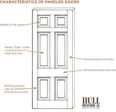Characteristics of Paneled Doors, via The Timeless House