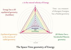 Tetryonics 01.04 - The Space-Time geometry of Energy