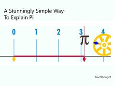 A Stunningly Simple Way To Explain Pi