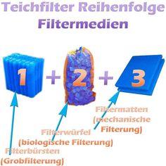 Den Aufbau des Teichfilters und die richtige Reihenfolge der Filtermedien, sehen Sie in dieser Bauanleitung durch Skizzen aufgeführt. Filters, Logos, Rain Water Collector, Psychics, Sketches, Tutorials, Binoculars, Logo