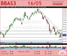 BRASIL - BBAS3 - 16/05/2012 #BBAS3 #analises #bovespa