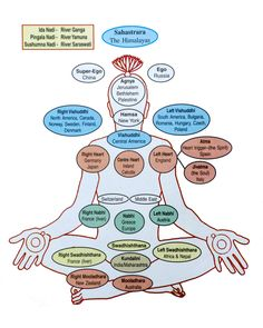 Countries of the chakras