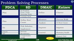 What is the 8D process? The 8D problem solving process (and many other Lean problem solving methods) closes the gap from what is to what should be.