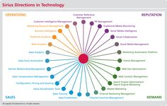 The SiriusDecisions Directions in Technology Model