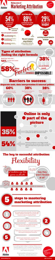 Infographic: Making Sense of Marketing Attribution Marketing Automation, The Marketing, Inbound Marketing, Marketing Digital, Content Marketing, Internet Marketing, Online Marketing, Social Media Marketing, Marketing Technology