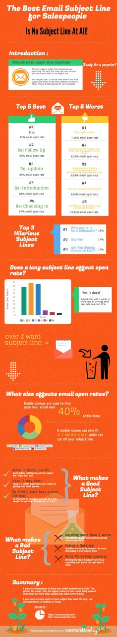 How to Get Your Emails Opened (Infographic) | Inc.com