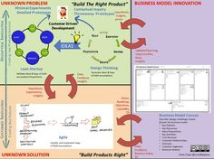 """""""Design thinking lean startup""""的图片搜索结果 Innovation Strategy, Business Innovation, Design Thinking Process, Design Process, Inner Child, Lean Startup, Modelo Canvas, It Service Management, Business Model Canvas"""
